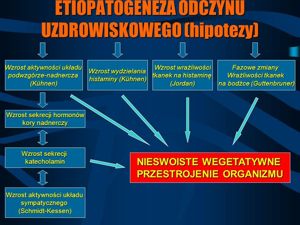 ETIOPATOGENEZA ODCZYNU UZDROWISKOWEGO (hipotezy) Wzrost aktywności układu podwzgórze-nadnercza (Kühnen) Wzrost wydzielania histaminy (Kühnen) Fazowe z