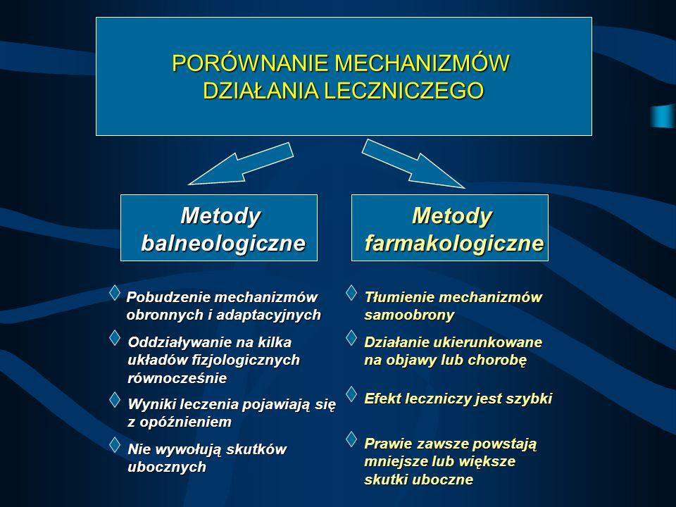 PORÓWNANIE MECHANIZMÓW DZIAŁANIA LECZNICZEGO MetodybalneologiczneMetodyfarmakologiczne Pobudzenie mechanizmów obronnych i adaptacyjnych Tłumienie mech