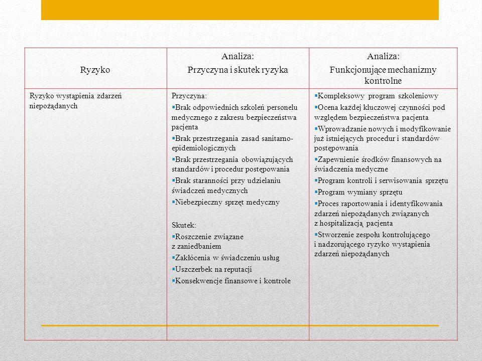 Ryzyko Analiza: Przyczyna i skutek ryzyka Analiza: Funkcjonujące mechanizmy kontrolne Ryzyko wystąpienia zdarzeń niepożądanych Przyczyna:  Brak odpow