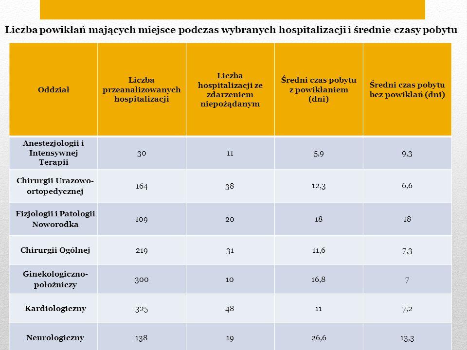 Oddział Liczba przeanalizowanych hospitalizacji Liczba hospitalizacji ze zdarzeniem niepożądanym Średni czas pobytu z powikłaniem (dni) Średni czas po