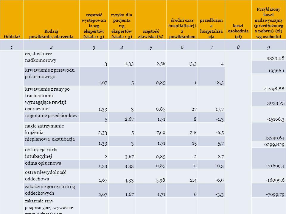 Tabela 2. Dane dla oddziału Anestezjologii i Intensywnej terapii Oddział Rodzaj powikłania/zdarzenia częstość występowan ia wg ekspertów (skala 1-5) r