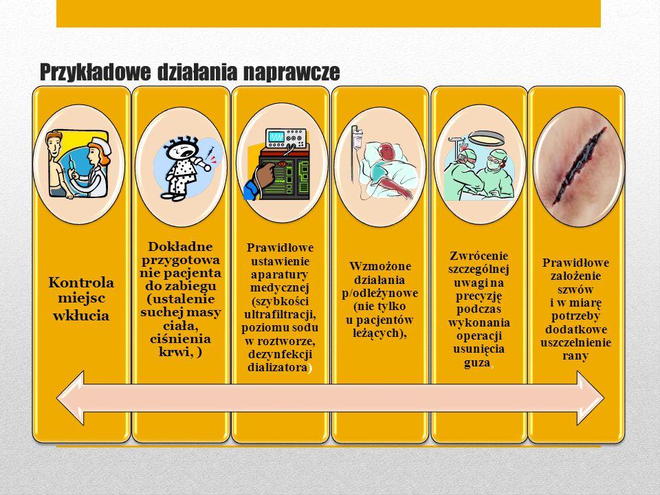 Przykładowe działania naprawcze Kontrola miejsc wkłucia Dokładne przygotowa nie pacjenta do zabiegu (ustalenie suchej masy ciała, ciśnienia krwi, ) Pr
