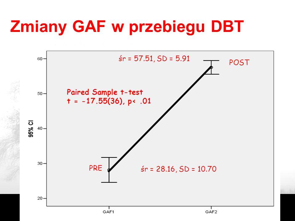 """Neurobiologia BPD Nadaktywność amygdala (silnik) –Intensywność reakcji emocjonalnych – poczucie """"ciągłego"""" nieszczęścia –Dysocjacja i myślenie psychot"""