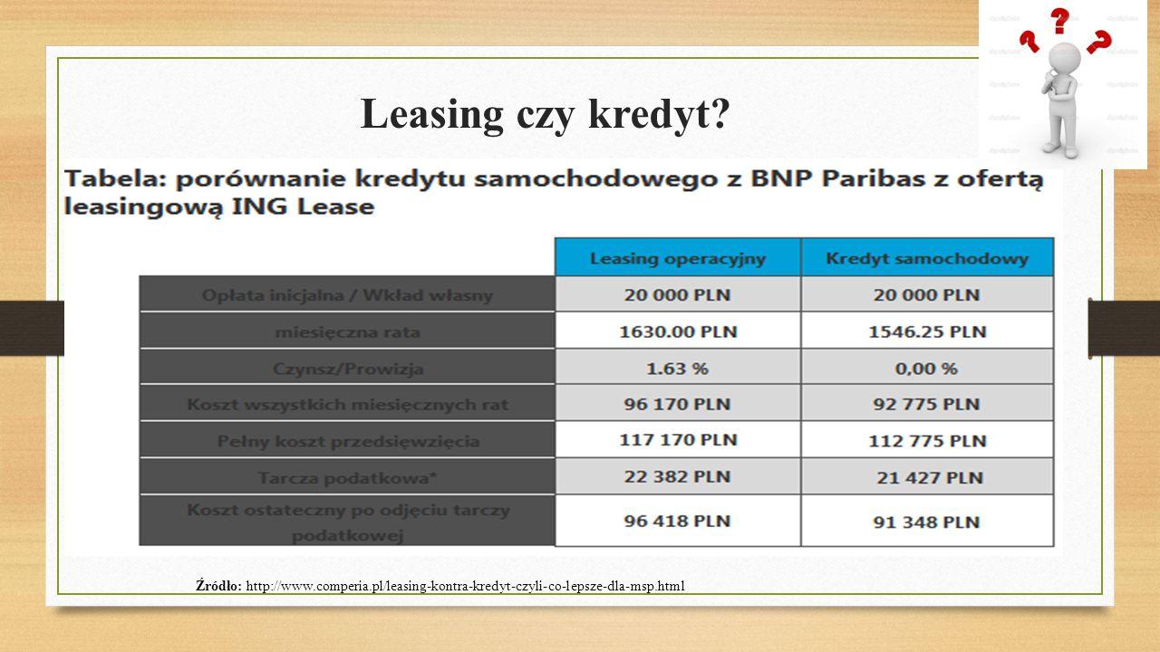 Leasing czy kredyt? Źródło: http://www.comperia.pl/leasing-kontra-kredyt-czyli-co-lepsze-dla-msp.html