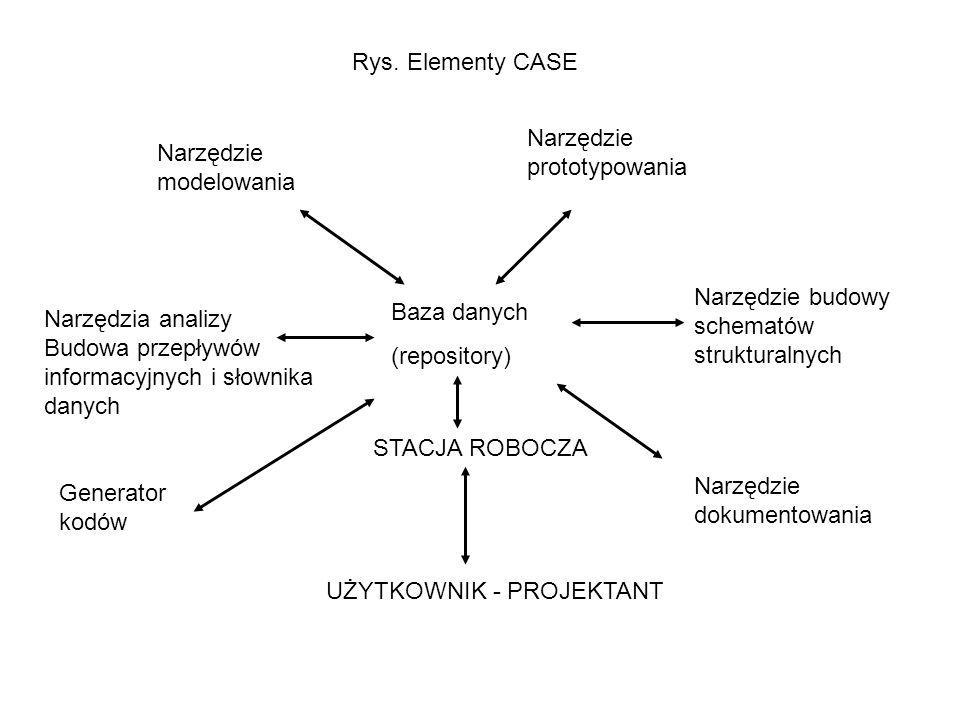Baza danych (repository) Narzędzie modelowania Narzędzie prototypowania Narzędzia analizy Budowa przepływów informacyjnych i słownika danych Narzędzie