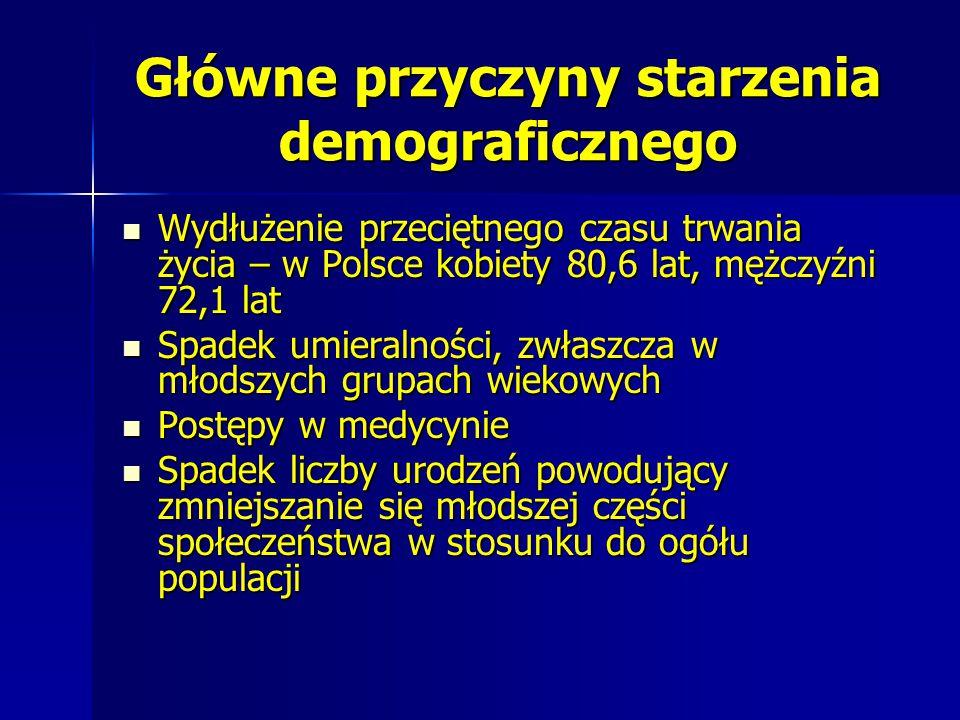 Główne przyczyny starzenia demograficznego Wydłużenie przeciętnego czasu trwania życia – w Polsce kobiety 80,6 lat, mężczyźni 72,1 lat Wydłużenie prze