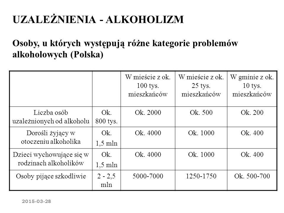 Osoby, u których występują różne kategorie problemów alkoholowych (Polska) UZALEŻNIENIA - ALKOHOLIZM W mieście z ok. 100 tys. mieszkańców W mieście z