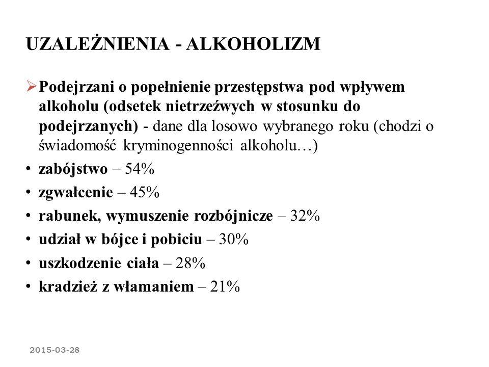 UZALEŻNIENIA - ALKOHOLIZM 2015-03-28  Podejrzani o popełnienie przestępstwa pod wpływem alkoholu (odsetek nietrzeźwych w stosunku do podejrzanych) -