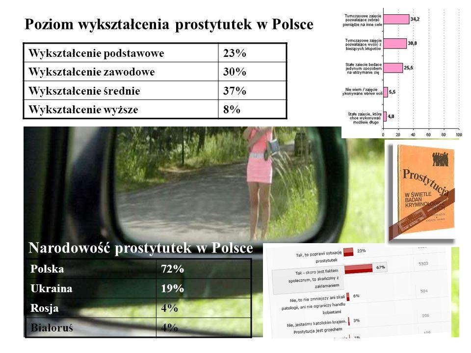 Wykształcenie podstawowe23% Wykształcenie zawodowe30% Wykształcenie średnie37% Wykształcenie wyższe8% Poziom wykształcenia prostytutek w Polsce Polska
