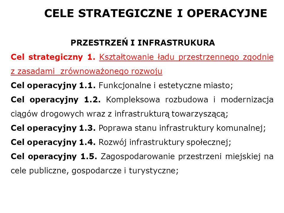 PRZESTRZEŃ I INFRASTRUKURA Cel strategiczny 1. Kształtowanie ładu przestrzennego zgodnie z zasadami zrównoważonego rozwoju Cel operacyjny 1.1. Funkcjo