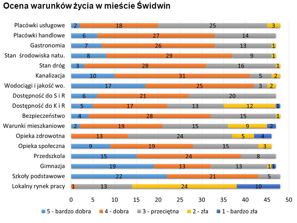 Ocena warunków życia w mieście Świdwin