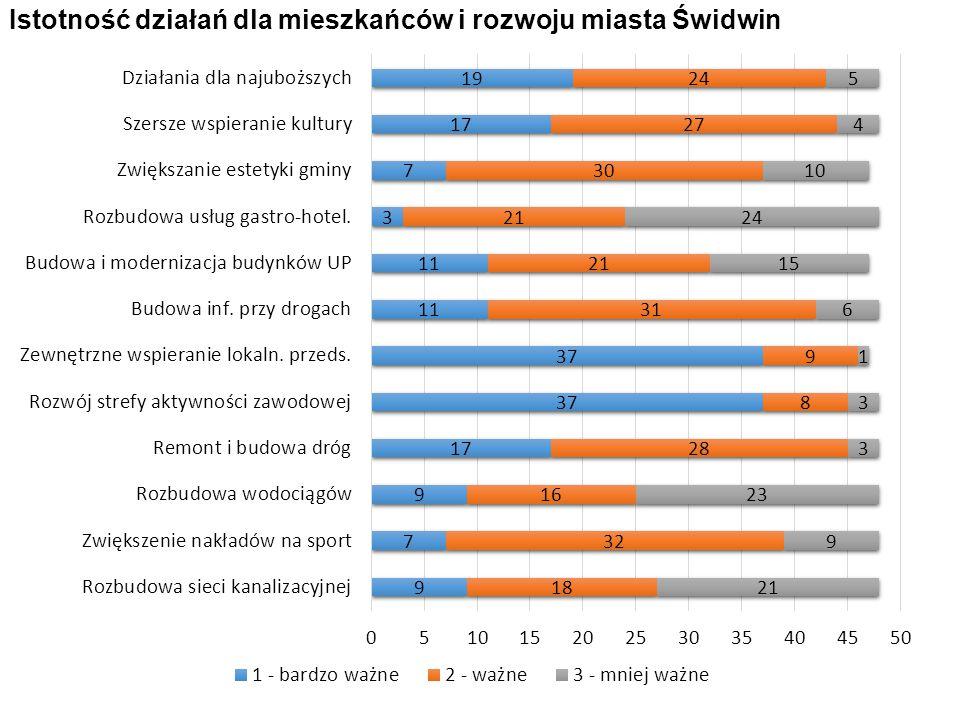 Istotność działań dla mieszkańców i rozwoju miasta Świdwin