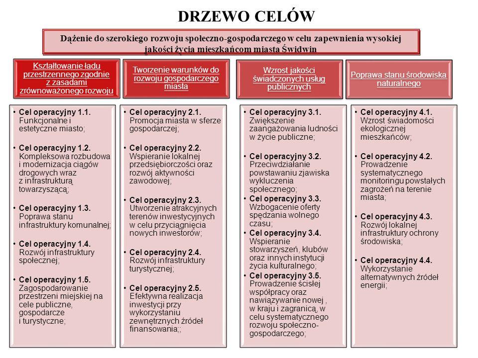 CEL GŁÓWNY Dążenie do szerokiego rozwoju społeczno-gospodarczego w celu zapewnienia wysokiej jakości życia mieszkańcom miasta Świdwin