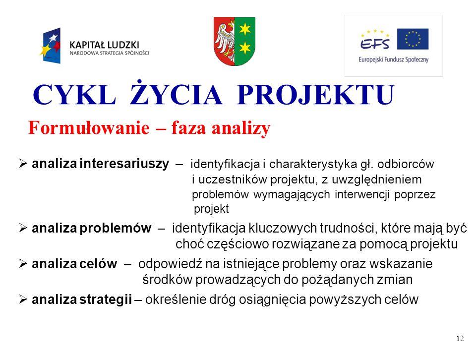 12 CYKL ŻYCIA PROJEKTU Formułowanie – faza analizy  analiza interesariuszy – identyfikacja i charakterystyka gł. odbiorców i uczestników projektu, z