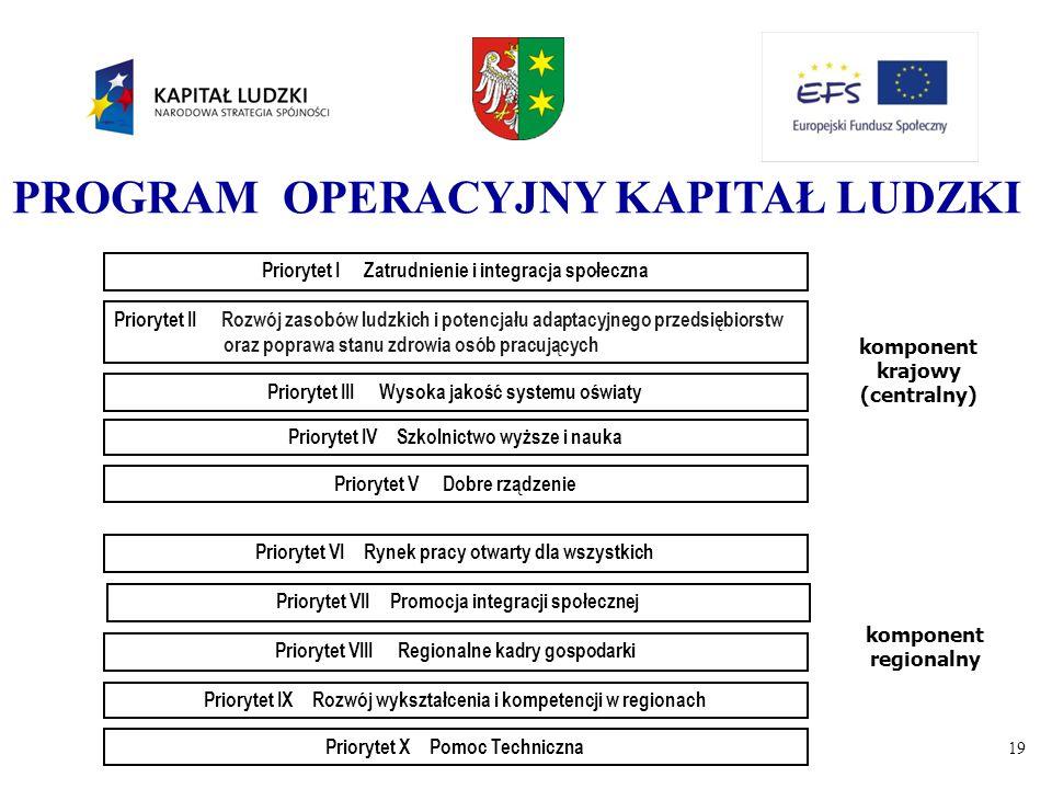 19 Priorytet I Zatrudnienie i integracja społeczna Priorytet II Rozwój zasobów ludzkich i potencjału adaptacyjnego przedsiębiorstw oraz poprawa stanu