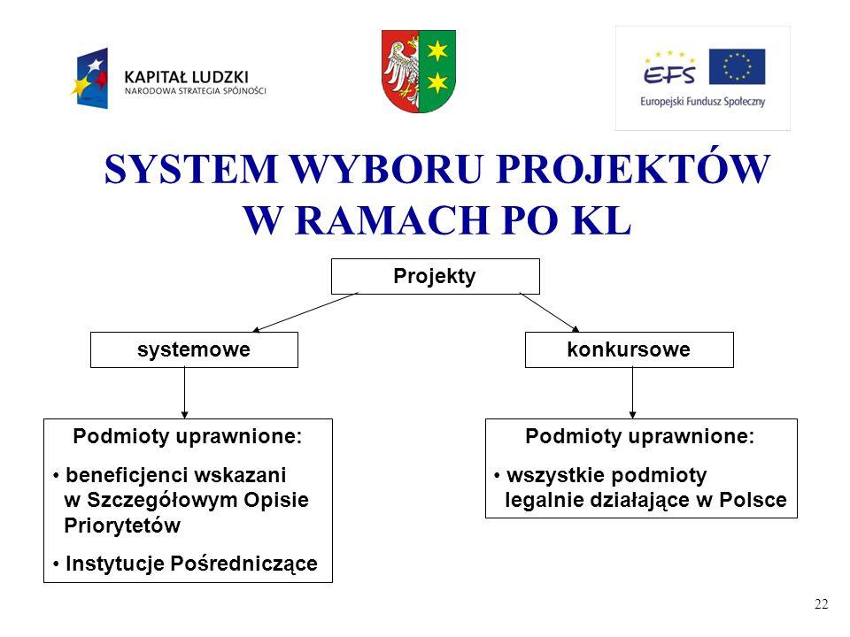 22 SYSTEM WYBORU PROJEKTÓW W RAMACH PO KL Projekty systemowekonkursowe Podmioty uprawnione: beneficjenci wskazani w Szczegółowym Opisie Priorytetów In