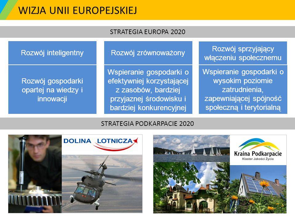 WIZJA UNII EUROPEJSKIEJ STRATEGIA EUROPA 2020 Rozwój sprzyjający włączeniu społecznemu Rozwój zrównoważonyRozwój inteligentny Wspieranie gospodarki o