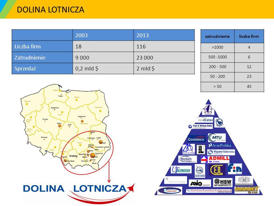 DOLINA LOTNICZA zatrudnienieliczba firm >10004 500 -10006 200 - 5001212 50 - 2002323 > 504545 20032013 Liczba firm18116 Zatrudnienie9 00023 000 Sprzed