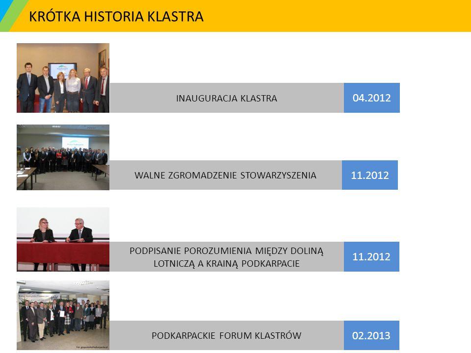 KRÓTKA HISTORIA KLASTRA INAUGURACJA KLASTRA 04.2012 WALNE ZGROMADZENIE STOWARZYSZENIA 11.2012 PODPISANIE POROZUMIENIA MIĘDZY DOLINĄ LOTNICZĄ A KRAINĄ