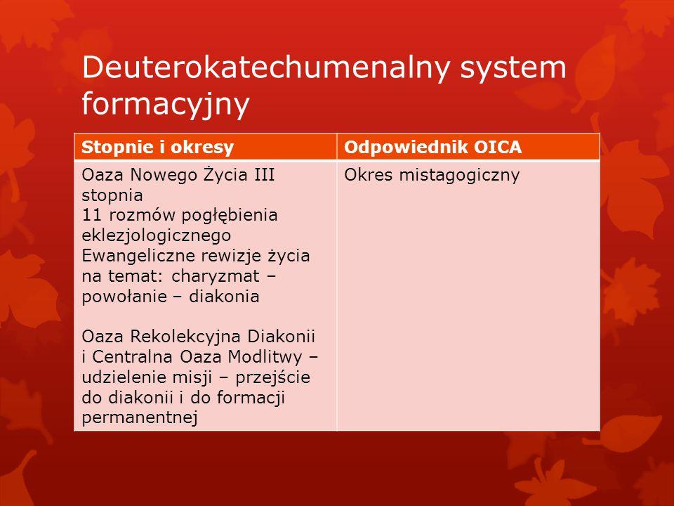 Deuterokatechumenalny system formacyjny Stopnie i okresyOdpowiednik OICA Oaza Nowego Życia III stopnia 11 rozmów pogłębienia eklezjologicznego Ewangel