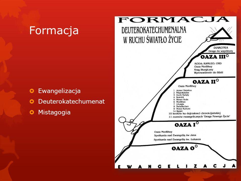 Formacja  Ewangelizacja  Deuterokatechumenat  Mistagogia