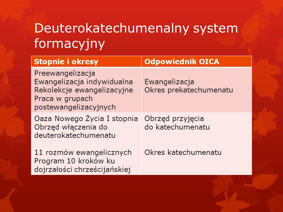 Deuterokatechumenalny system formacyjny Stopnie i okresyOdpowiednik OICA Preewangelizacja Ewangelizacja indywidualna Rekolekcje ewangelizacyjne Praca