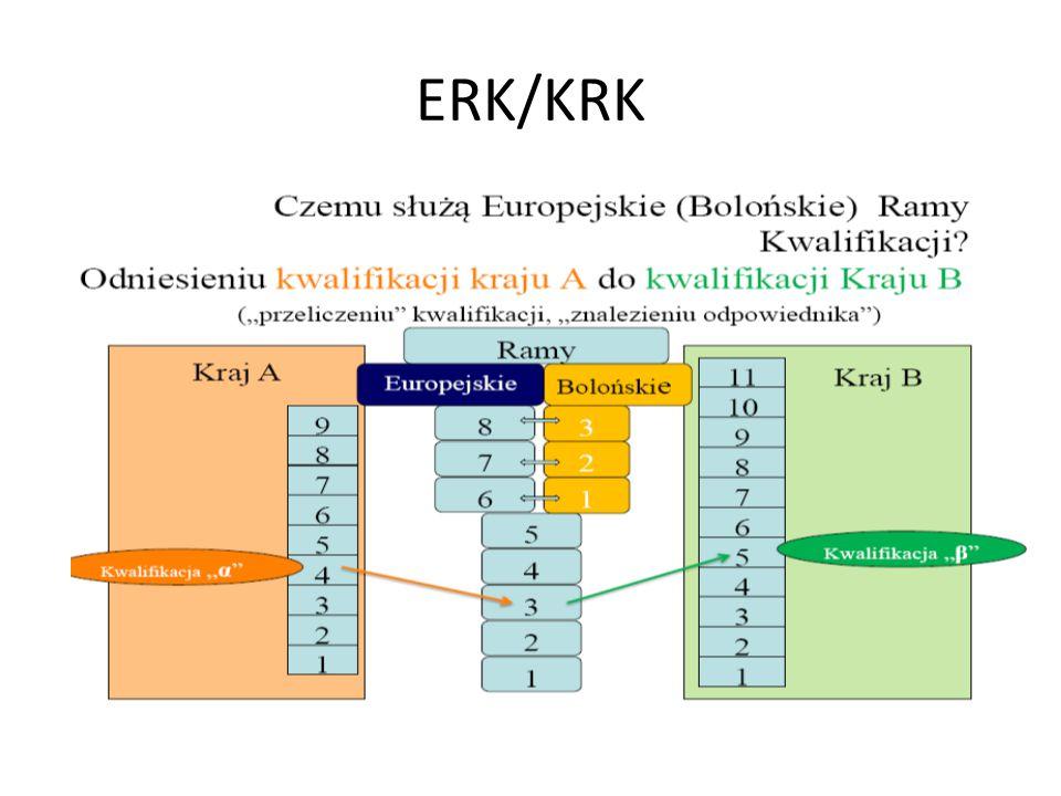 ERK/KRK