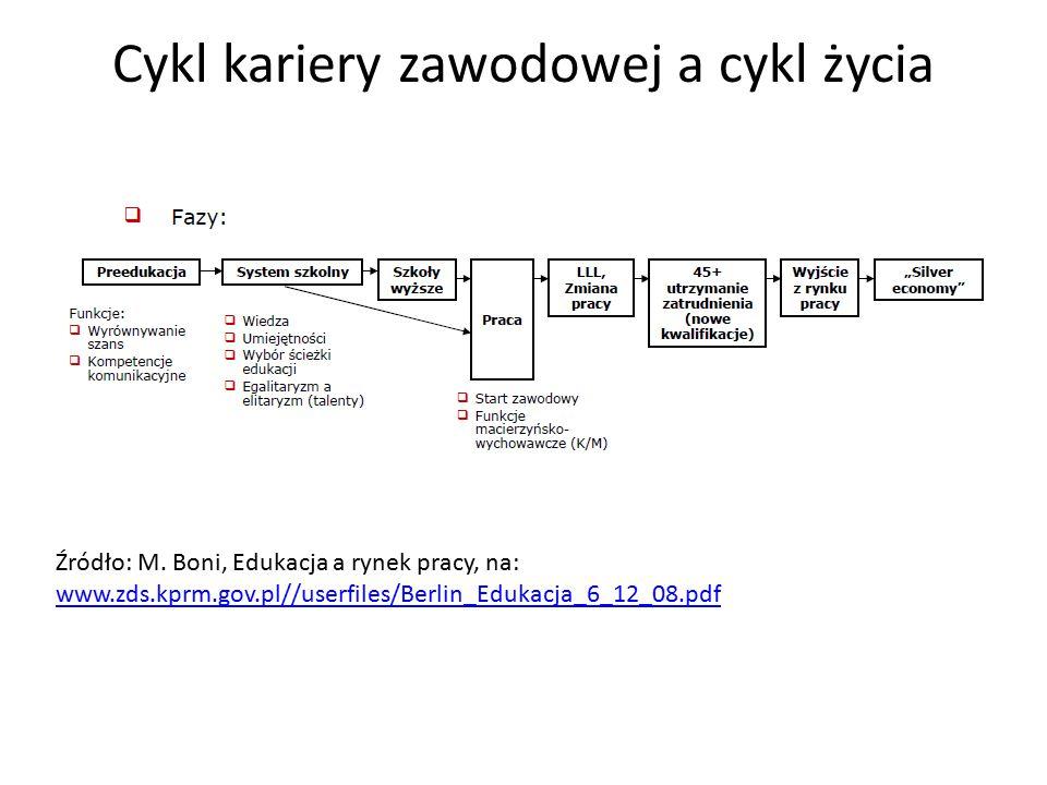Cykl kariery zawodowej a cykl życia Źródło: M. Boni, Edukacja a rynek pracy, na: www.zds.kprm.gov.pl//userfiles/Berlin_Edukacja_6_12_08.pdf www.zds.kp