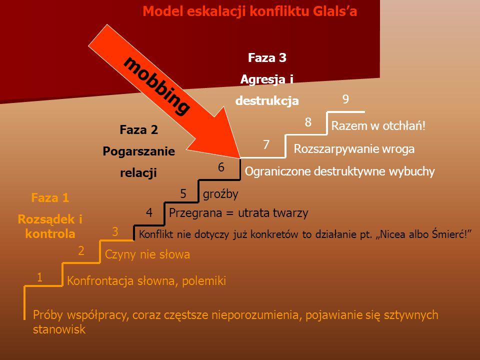 1 2 3 4 5 6 7 8 9 Faza 1 Rozsądek i kontrola Faza 2 Pogarszanie relacji Faza 3 Agresja i destrukcja mobbing Próby współpracy, coraz częstsze nieporozu