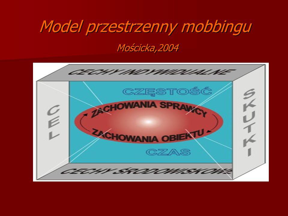 Model przestrzenny mobbingu Mościcka,2004