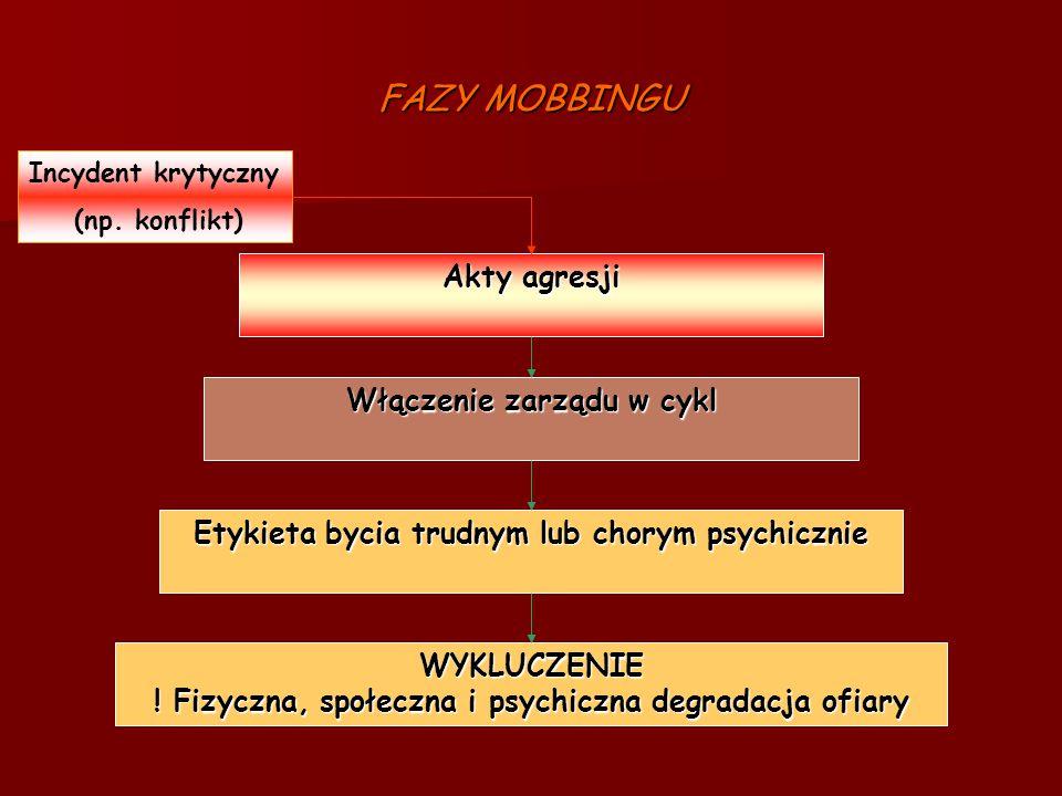 FAZY MOBBINGU Akty agresji Włączenie zarządu w cykl Etykieta bycia trudnym lub chorym psychicznie WYKLUCZENIE ! Fizyczna, społeczna i psychiczna degra