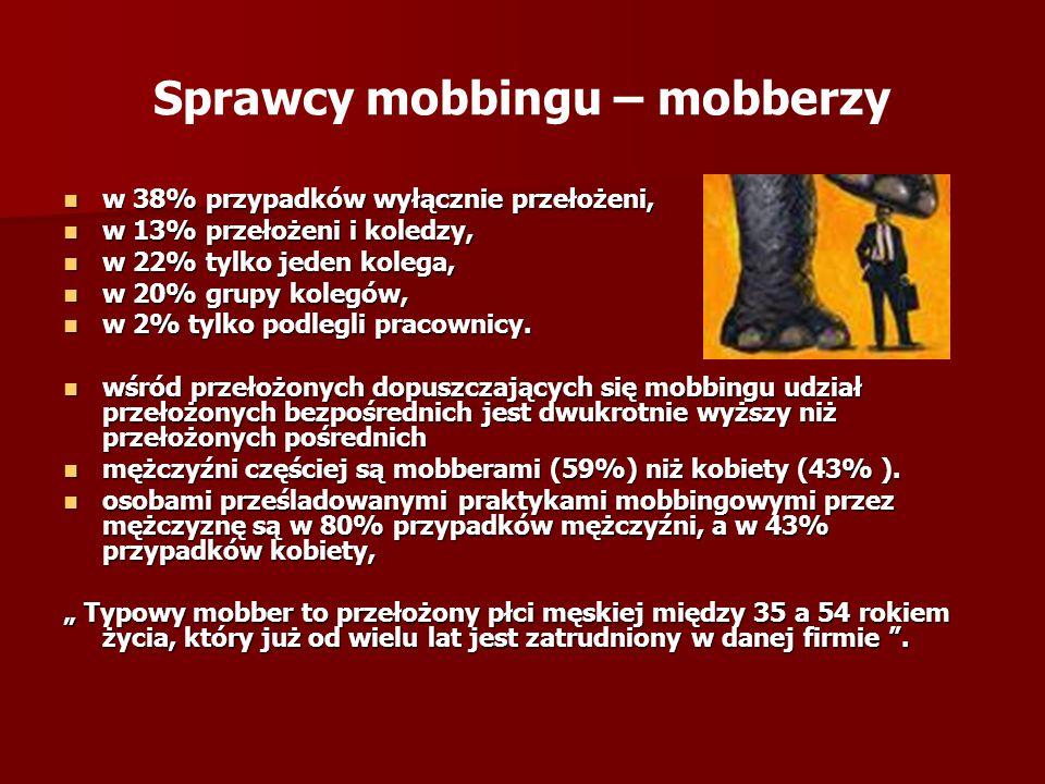 Sprawcy mobbingu – mobberzy w 38% przypadków wyłącznie przełożeni, w 38% przypadków wyłącznie przełożeni, w 13% przełożeni i koledzy, w 13% przełożeni