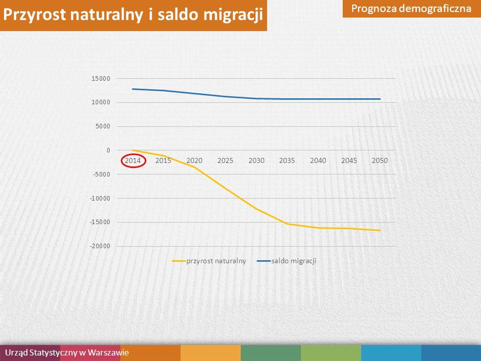 Przyrost naturalny i saldo migracji Prognoza demograficzna Urząd Statystyczny w Warszawie