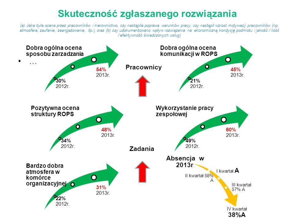 Skuteczność zgłaszanego rozwiązania … (a) Jaka była ocena przez pracowników i kierownictwo, czy nastąpiła poprawa warunków pracy, czy nastąpił wzrost motywacji pracowników (np.