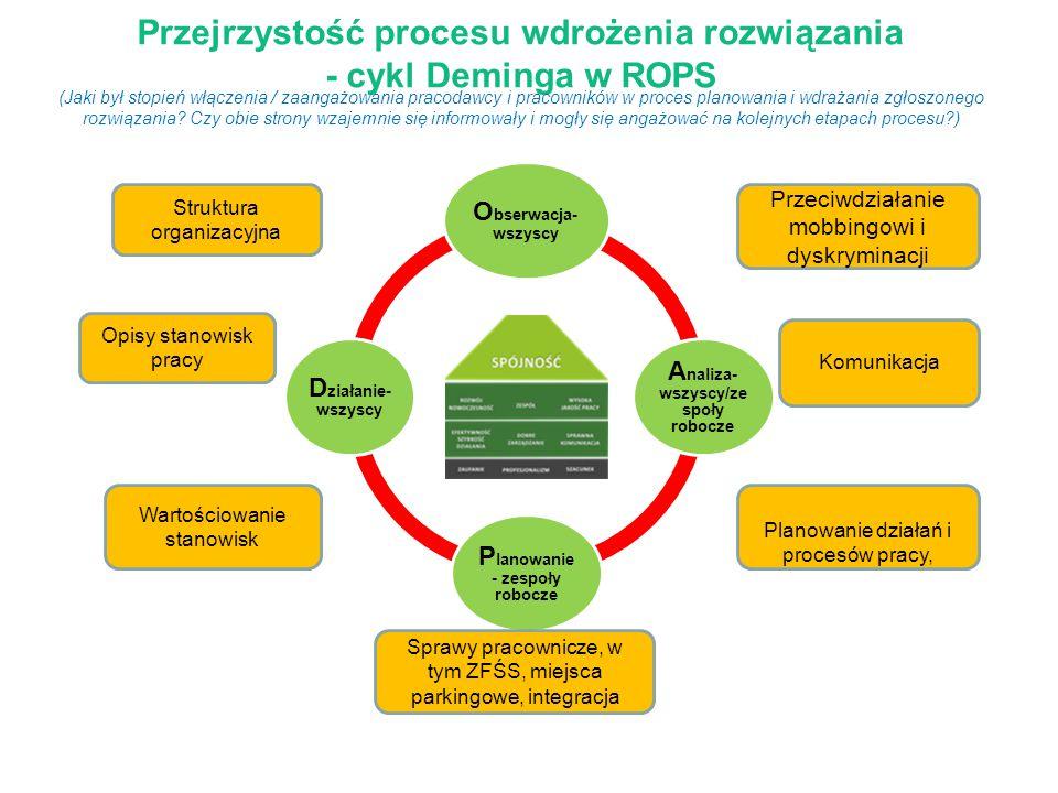 Trwałość zgłaszanego rozwiązania DOM WARTOŚCI ROPS wdrożono do systemu zarządzania 21 września 2011r.