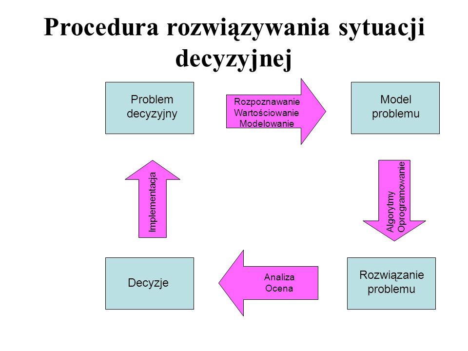 Problem decyzyjny Model problemu Rozwiązanie problemu Decyzje Analiza Ocena Rozpoznawanie Wartościowanie Modelowanie Algorytmy Oprogramowanie Implemen