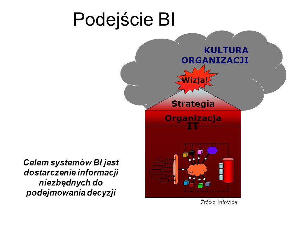 Podejście BI KULTURA ORGANIZACJI Organizacja Strategia Wizja! IT Źródło: InfoVide Celem systemów BI jest dostarczenie informacji niezbędnych do podejm