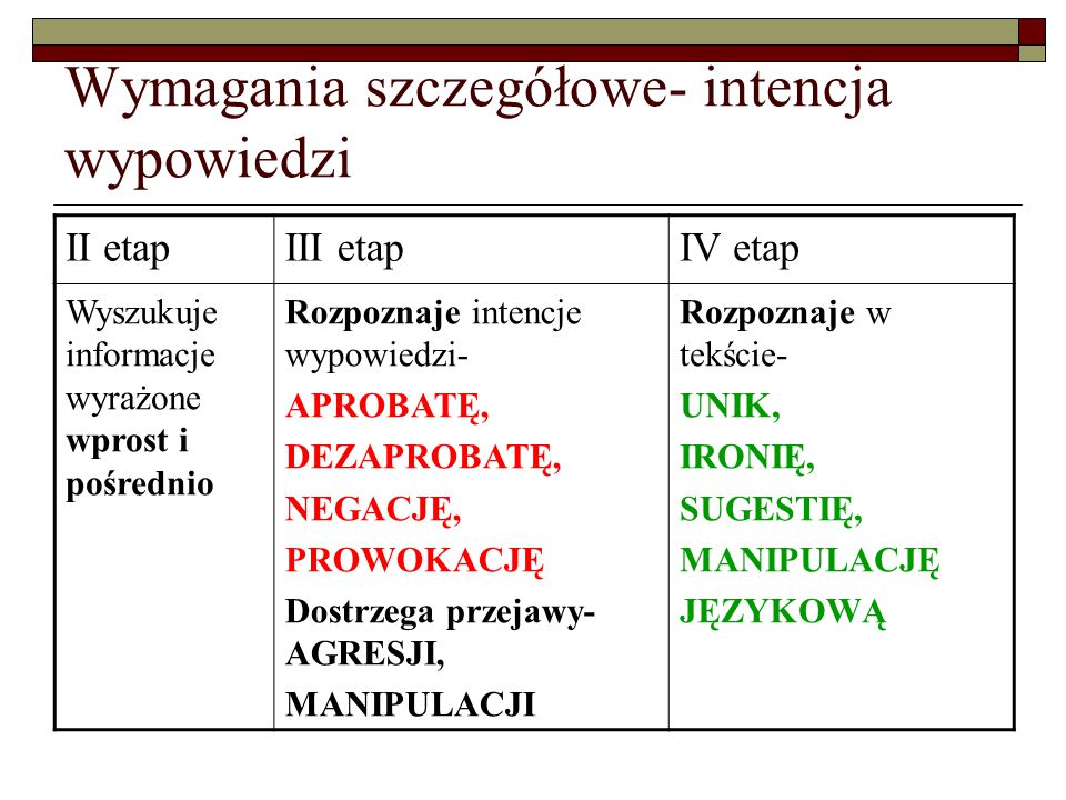Wymagania szczegółowe- III.