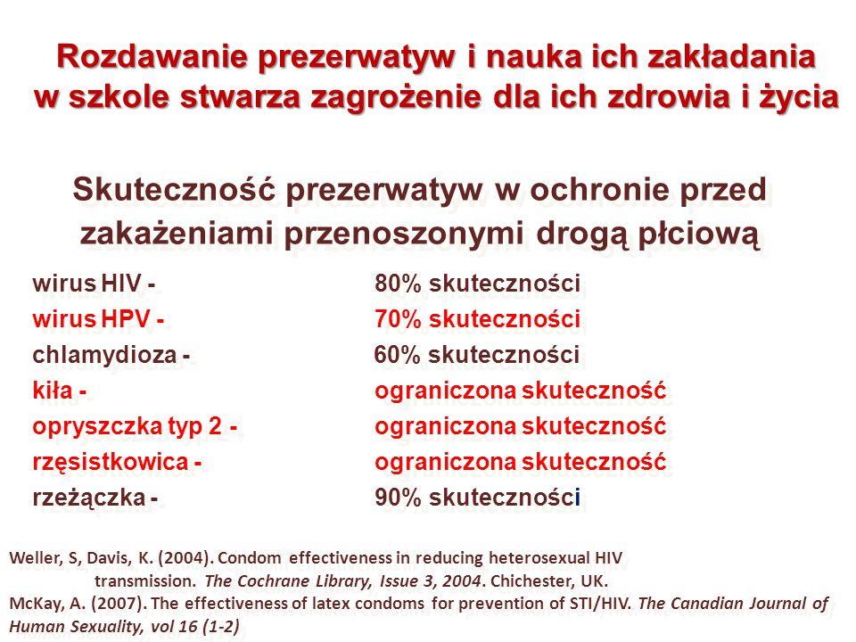 Skuteczność prezerwatyw w ochronie przed zakażeniami przenoszonymi drogą płciową Skuteczność prezerwatyw w ochronie przed zakażeniami przenoszonymi dr