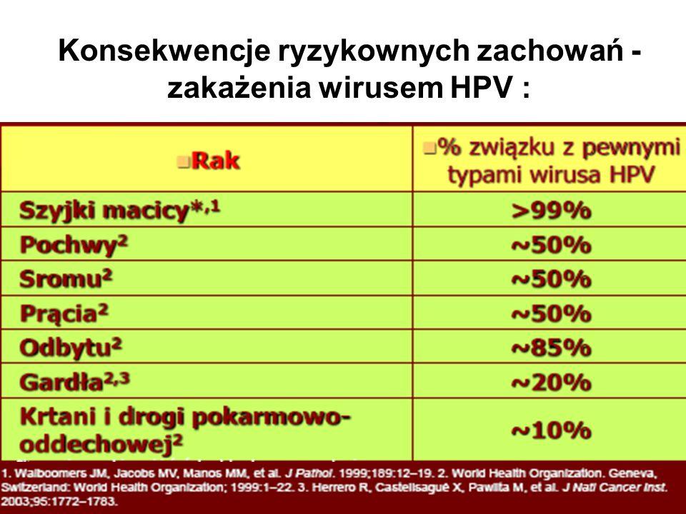 Konsekwencje ryzykownych zachowań - zakażenia wirusem HPV :
