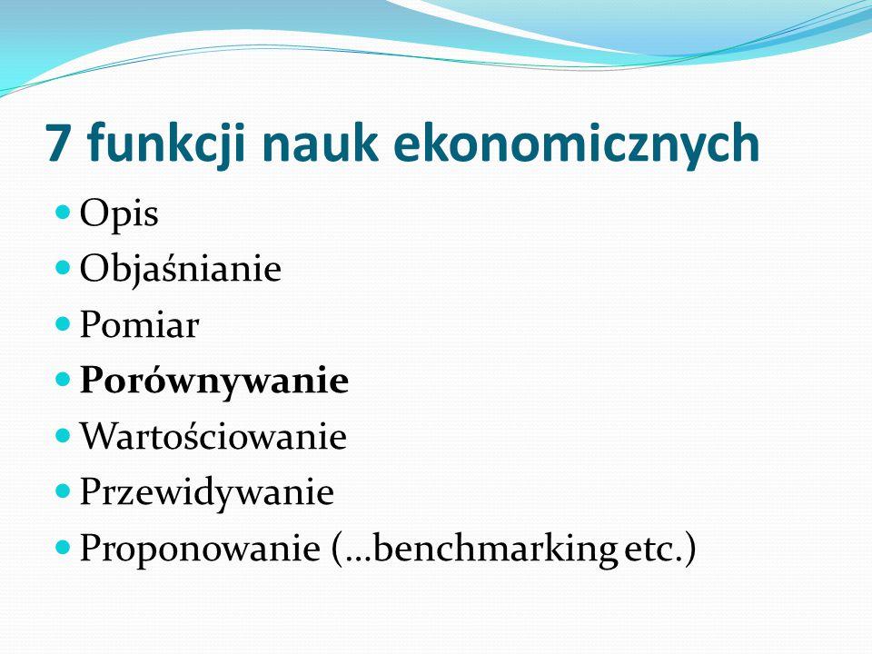 7 funkcji nauk ekonomicznych Opis Objaśnianie Pomiar Porównywanie Wartościowanie Przewidywanie Proponowanie (…benchmarking etc.)