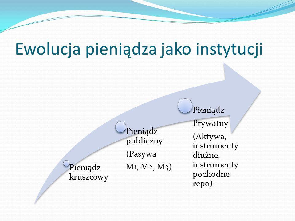 Ewolucja pieniądza jako instytucji Pieniądz kruszcowy Pieniądz publiczny (Pasywa M1, M2, M3) Pieniądz Prywatny (Aktywa, instrumenty dłużne, instrumenty pochodne repo)