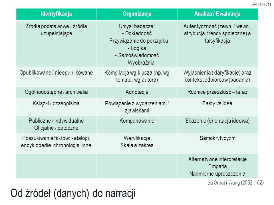 IdentyfikacjaOrganizacjaAnaliza / Ewaluacja Źródła podstawowe / źródła uzupełniające Umysł badacza: - Dokładność - Przywiązanie do porządku - Logika - Samoświadomość -Wyobraźnia Autentyczność (zewn.