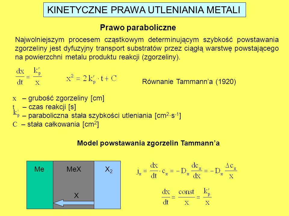 KINETYCZNE PRAWA UTLENIANIA METALI Prawo paraboliczne Najwolniejszym procesem cząstkowym determinującym szybkość powstawania zgorzeliny jest dyfuzyjny