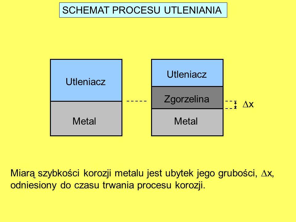 SCHEMAT PROCESU UTLENIANIA Metal Utleniacz Zgorzelina xx Miarą szybkości korozji metalu jest ubytek jego grubości,  x, odniesiony do czasu trwania