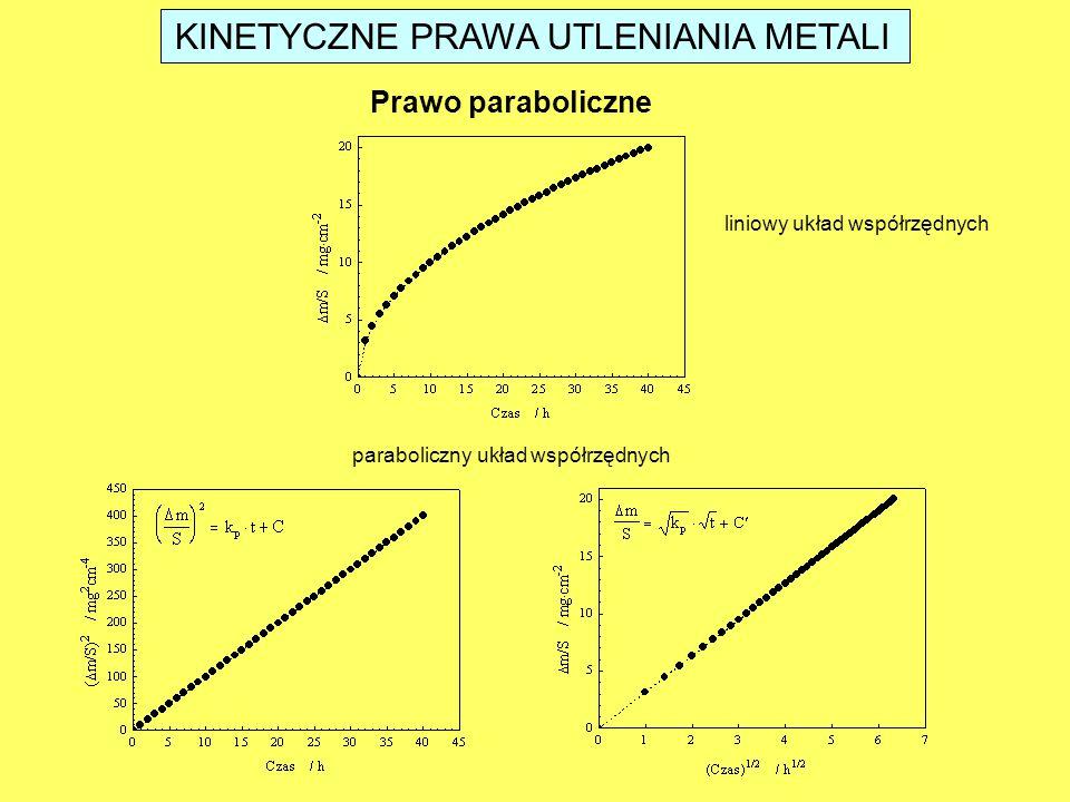 KINETYCZNE PRAWA UTLENIANIA METALI Prawo paraboliczne liniowy układ współrzędnych paraboliczny układ współrzędnych