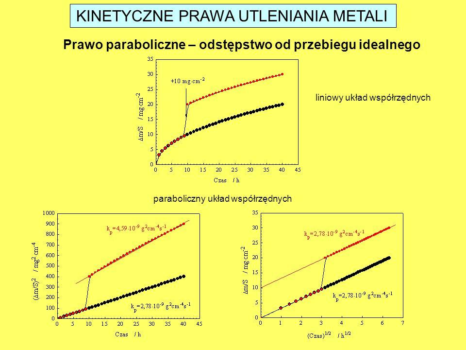 KINETYCZNE PRAWA UTLENIANIA METALI Prawo paraboliczne – odstępstwo od przebiegu idealnego liniowy układ współrzędnych paraboliczny układ współrzędnych