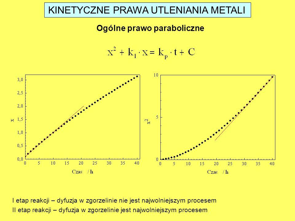 Ogólne prawo paraboliczne I etap reakcji – dyfuzja w zgorzelinie nie jest najwolniejszym procesem II etap reakcji – dyfuzja w zgorzelinie jest najwoln