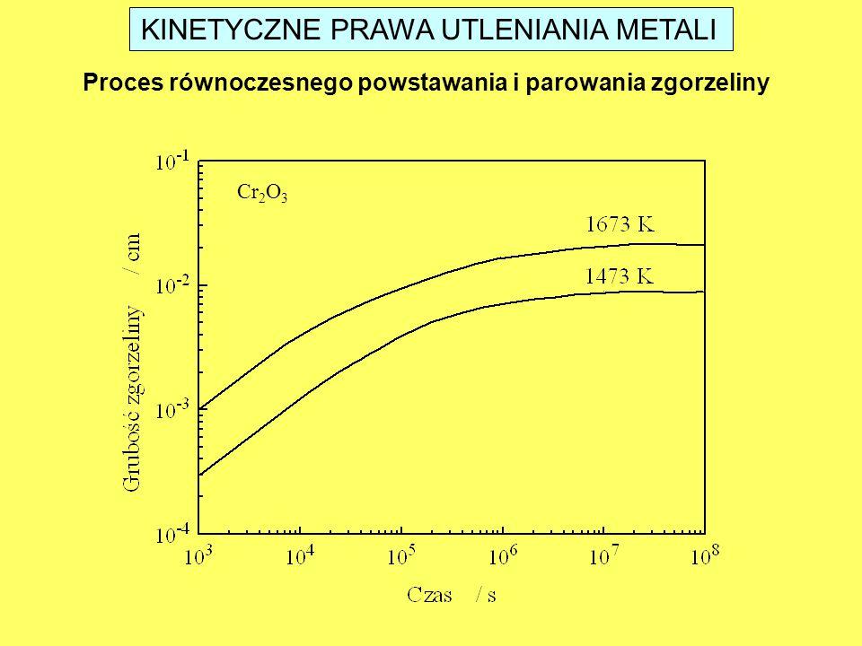 KINETYCZNE PRAWA UTLENIANIA METALI Proces równoczesnego powstawania i parowania zgorzeliny Cr 2 O 3
