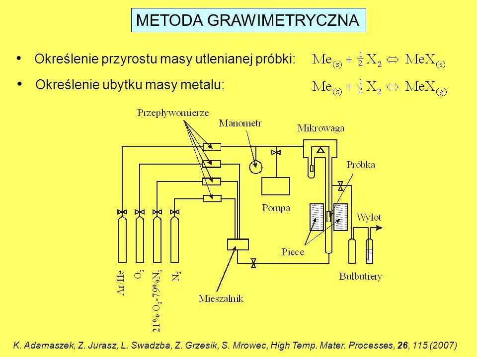 KINETYCZNE PRAWA UTLENIANIA METALI Prawo wykładnicze  m – zmiana masy próbki [g] t – czas reakcji [s] k n – wykładnicza stała szybkości utleniania [?] C – stała całkowania [?] S – powierzchnia próbki [cm 2 ]